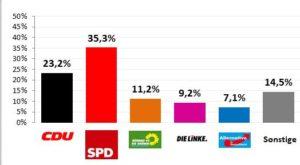 17-WahlergebnisHBG